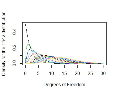 Chi square distribution and degrees of freedom tomaztsql for Chi square table 99 degrees of freedom