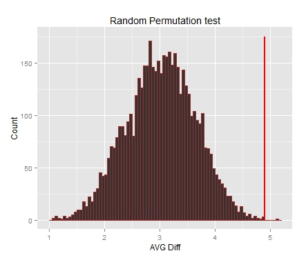 random_permutation_test