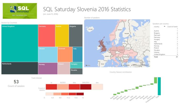 2016-06-11 21_48_06-SQLSatSlovenia_Statistics_11_06_2016 - Power BI Desktop