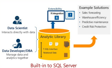 First thoughs on R integration in SQL Server 2016
