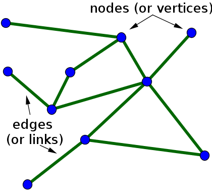 small_undirected_network_labeled