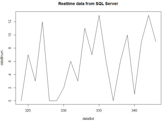 Real-time data visualization using R and data extracting from SQL Server